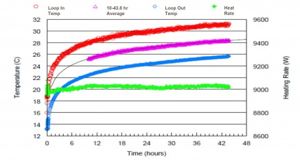 graph of thermal response testing