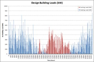 Graph showing building loads