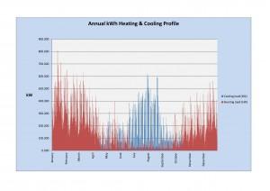 Annual Load Profile Graph
