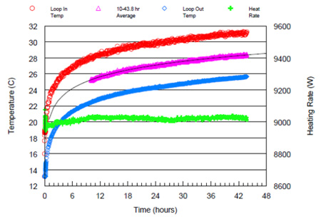 Graph showing thermal conductivity